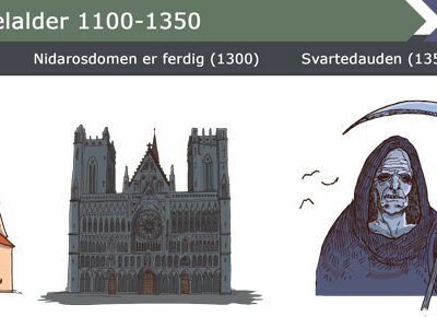 Timeline, Middle ages. For 'Cappelen Damm - Høyskoleforlaget'